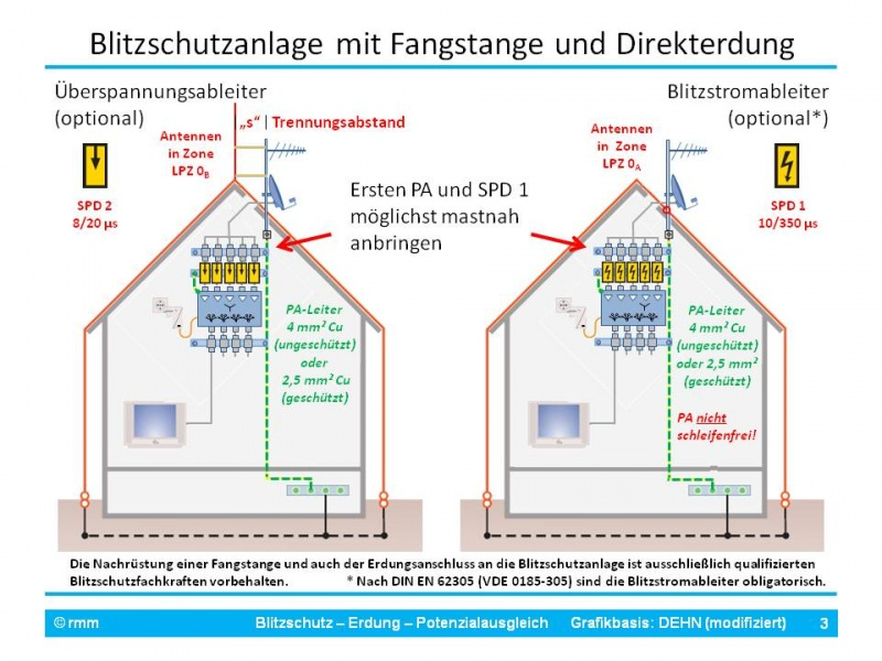 LPS-Erdung-PA Fo3_rmm_RMM_Stuttgart.jpg