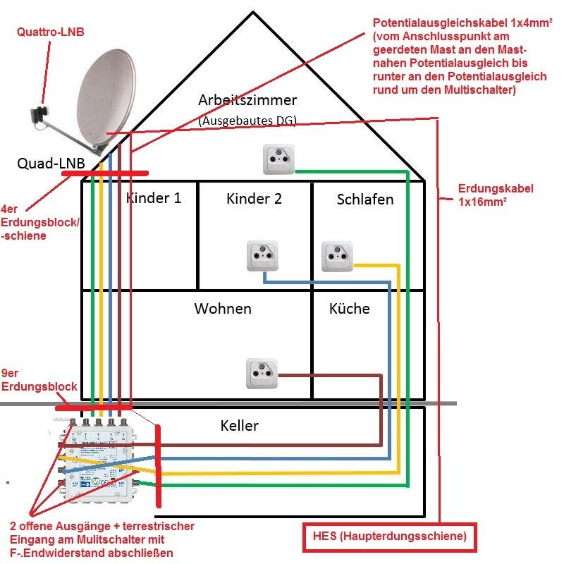 Umruestung/Erweiterung SAT (Quad-LNB) auf Unicable - Satanlagen ...