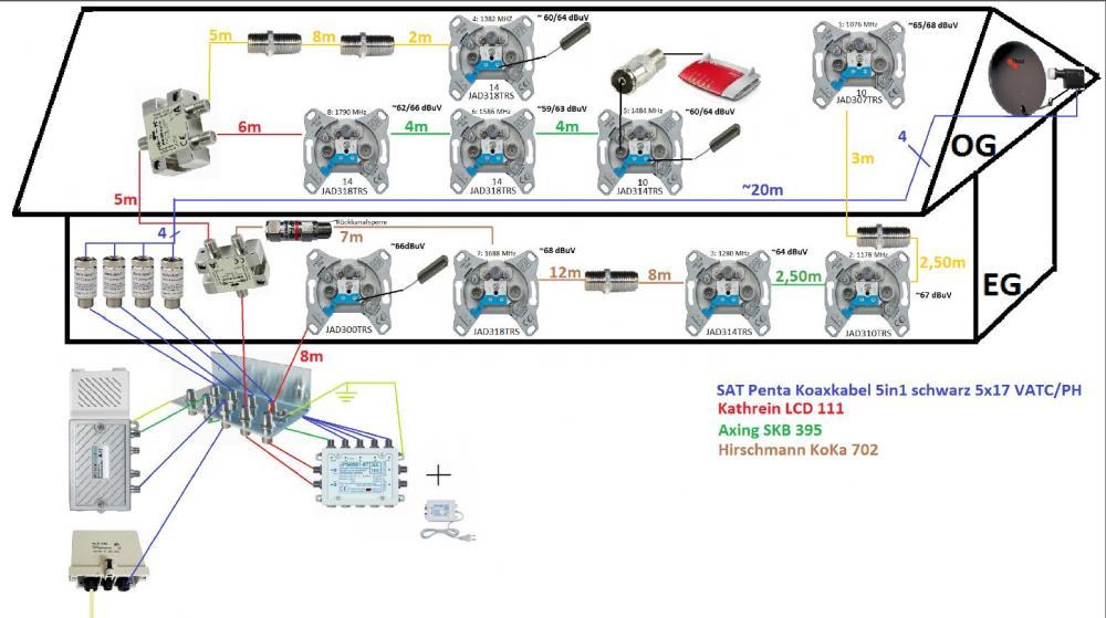 Pegeplanung_Unicable-Satanlage_Rückkanal_Jultec_JPS0501-8TN_JAP-Antennendosen_Kabel_TV-Internet_Einspeisung.JPG