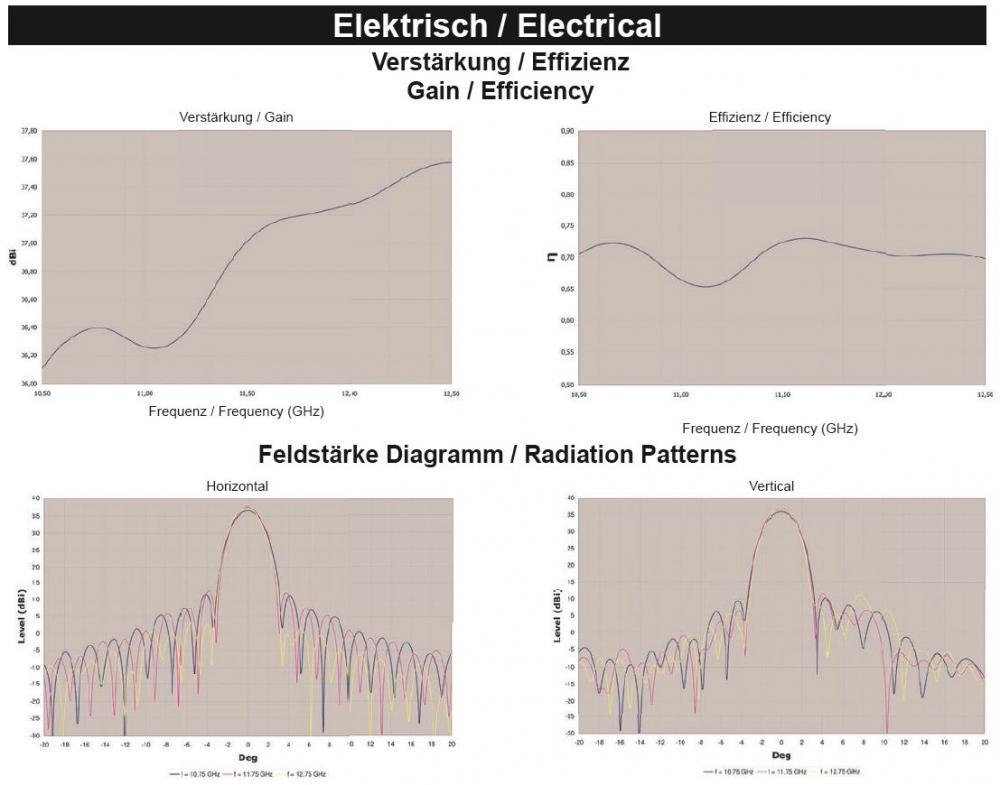 Dur-Line_Select75-Aluminium-Antenne_technische-Daten_Verstärkung.JPG