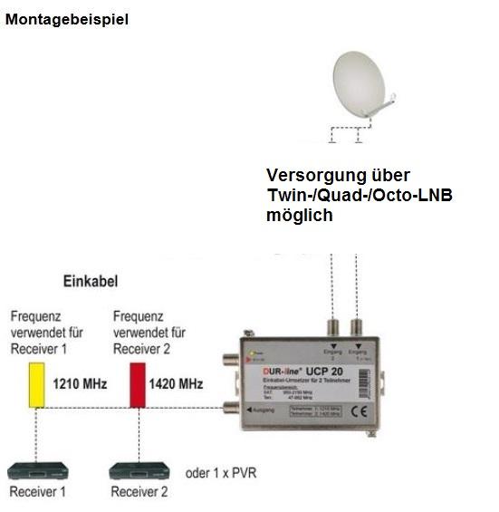 Dur-Line_UCP20_Einkabelumsetzer-Unicable_Schema_LNB-Versorgung.jpg
