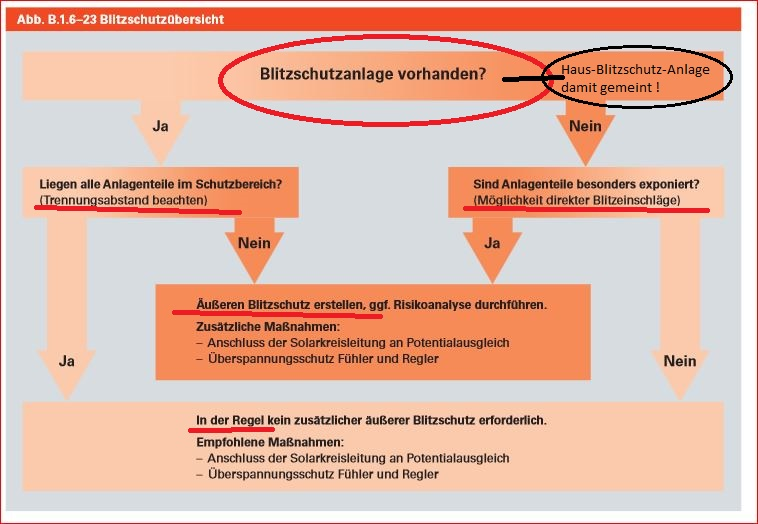 Solarthermie_PV_Erdung_Blitzschutzuebersicht_Vorgaben-Erklarung_Viessmann.JPG