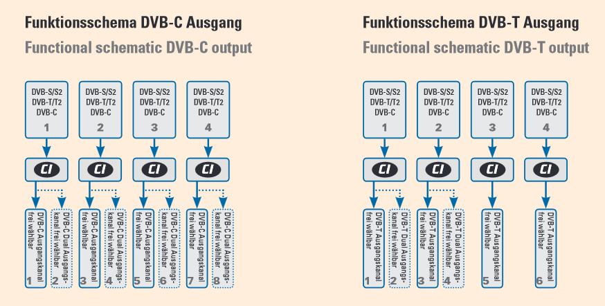 Polytron_PCU4111_PCU4121_Technik_DVB-C_DVB-T.PNG