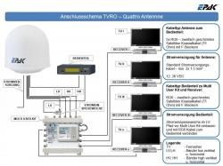 EPAK-Schiffs-Boots_Antenne-Multischalter-Versorgung_Quattro-LNB.JPG