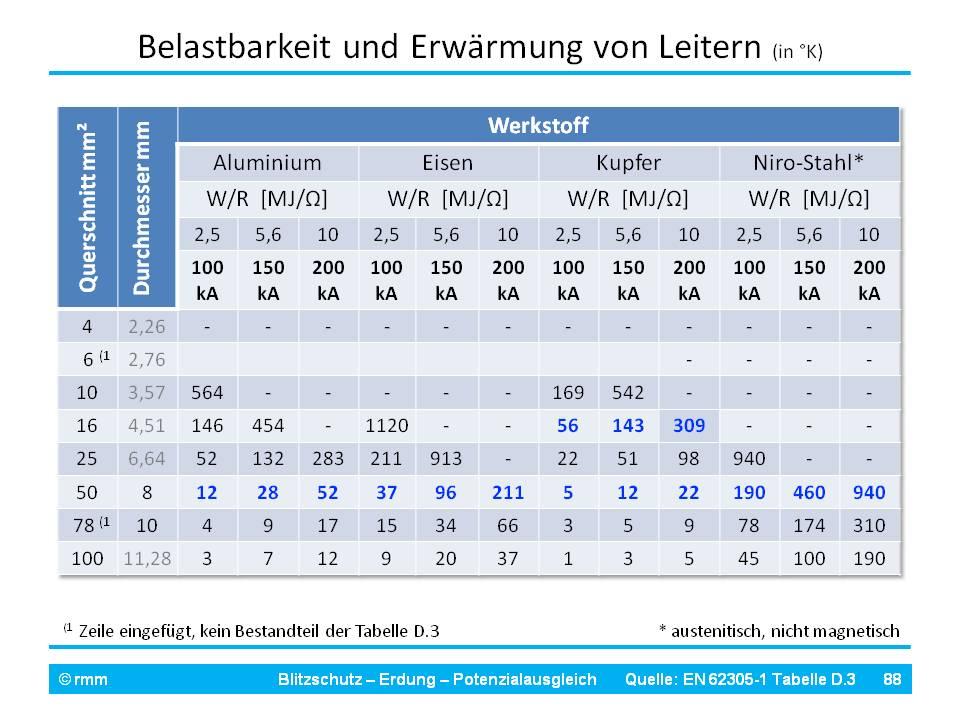 Flachdach und Erdung der Schüssel - Satanlagen Forum - Beratung ...