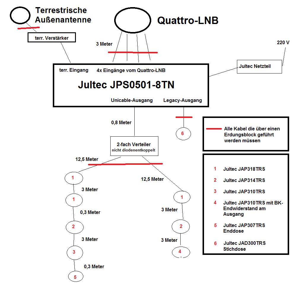 JultecJPS0501-8TN-Unicable-System_Potentialausgleich_terrestrik-UKW-Einspeisung.png