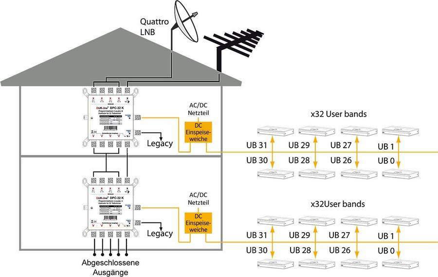 Dur-Line_DPC32K_JESS_EN50607_Unicable_EN50494_Umsetzer_Multischalter-Kaskade_Aufbau.jpg