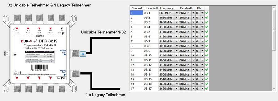 Dur-Line_DPC32K_Anwendung_1x32-Umsetzungen_1xLegacy.jpg