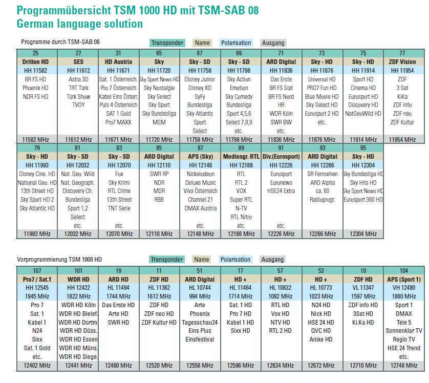 Polytron_TSM1000_Vorprogrammierung_SAB08.PNG