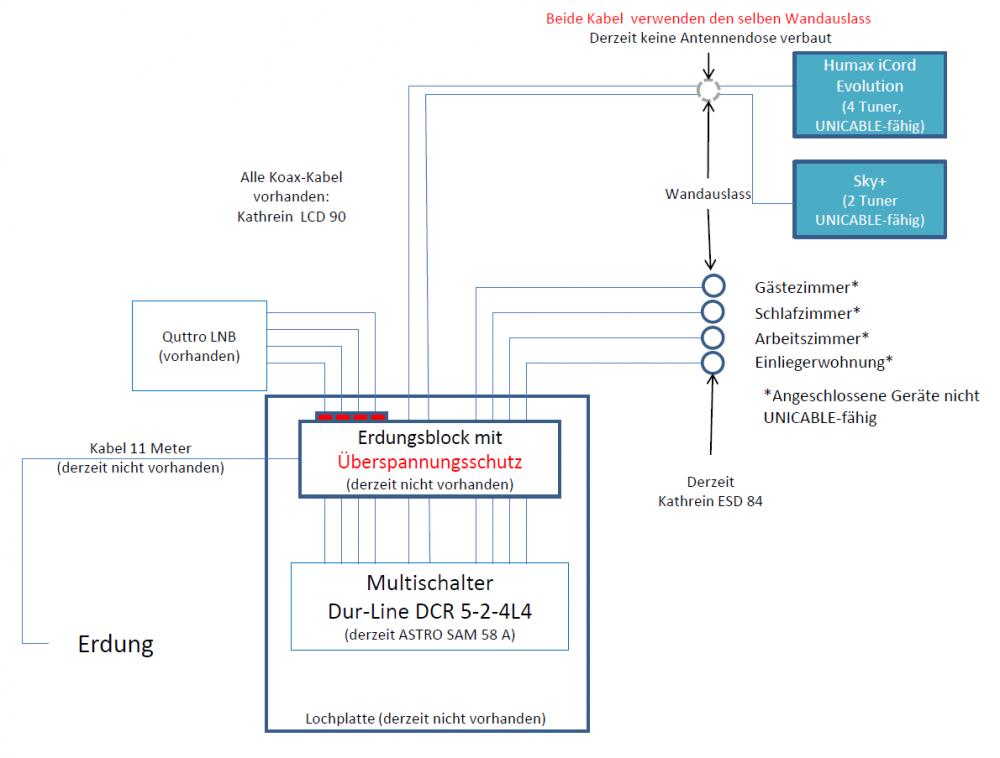 Dur-Line_DCR5-2-4L4_Unicable-Umruestung_Anfrage_Leitungsplan.PNG