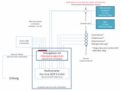 Dur-Line_DCR5-2-4L4_Unicable-Umruestung_Anfrage_Leitungsplan