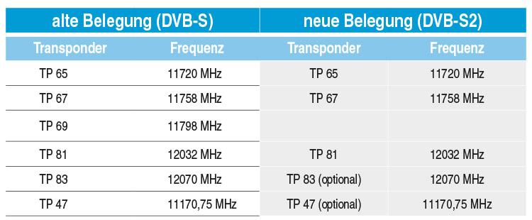 Sky Transponderumstellung_DVB-S2_2015.jpg