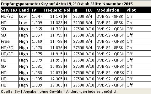 Sky-DVBS2_Parameter11-2015_Transponder-Umstellung.jpg
