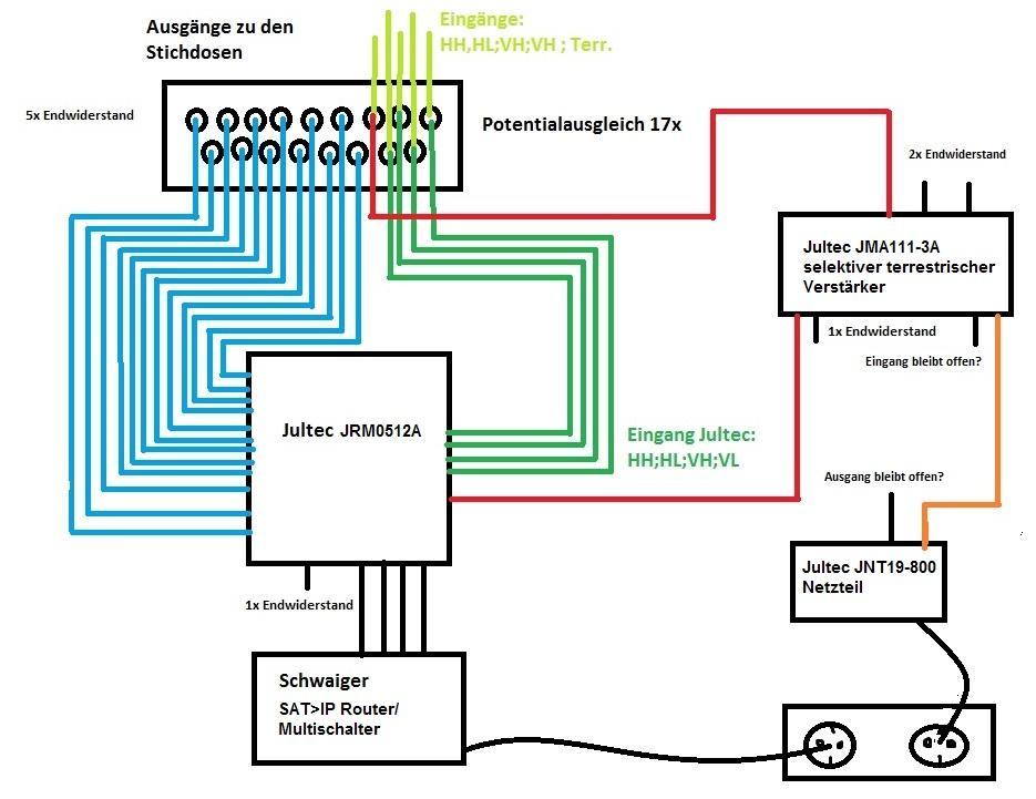 JultecJRM0512A_Sat_over_IP-Router_JMA111-3A_Verstaerker-Potentialausgleich_Lochblechplatte_Aufbau_Skizze-Aufbau.jpg