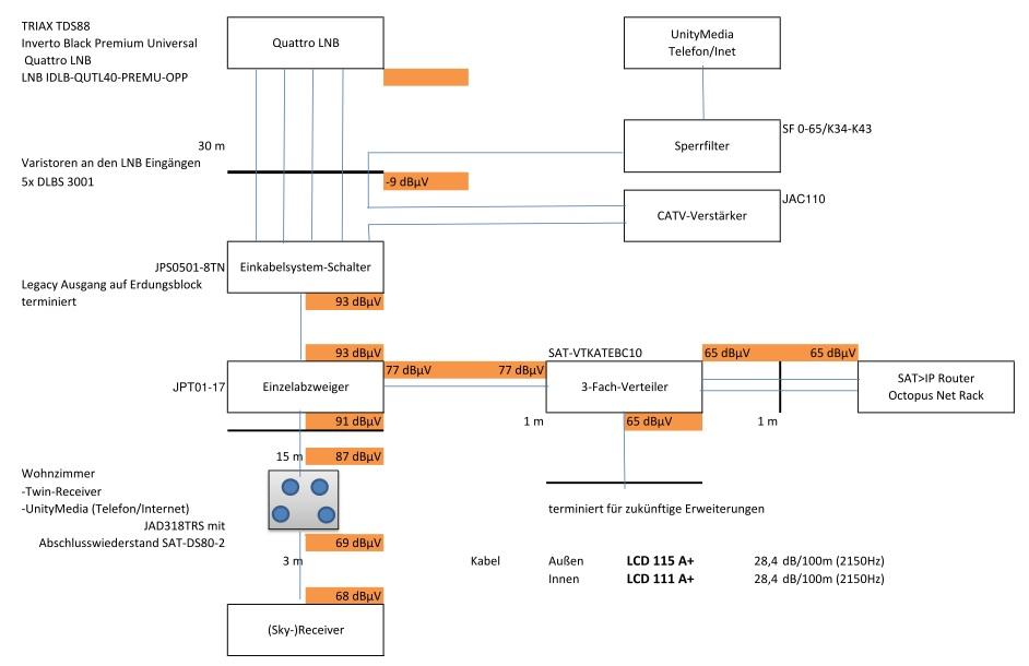 Sat-Verteilung_Unicable-Internet-Telefon_UM-Einspeisung_Pegelberechnung.jpg