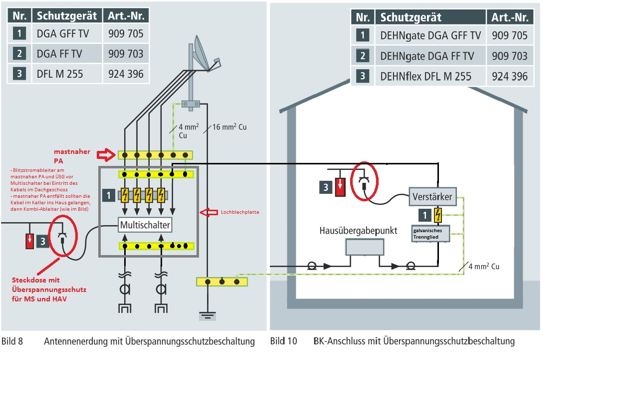 Neuplanung Unicable Sat-Anlage in EFH incl. CATV-Einspeisung ...