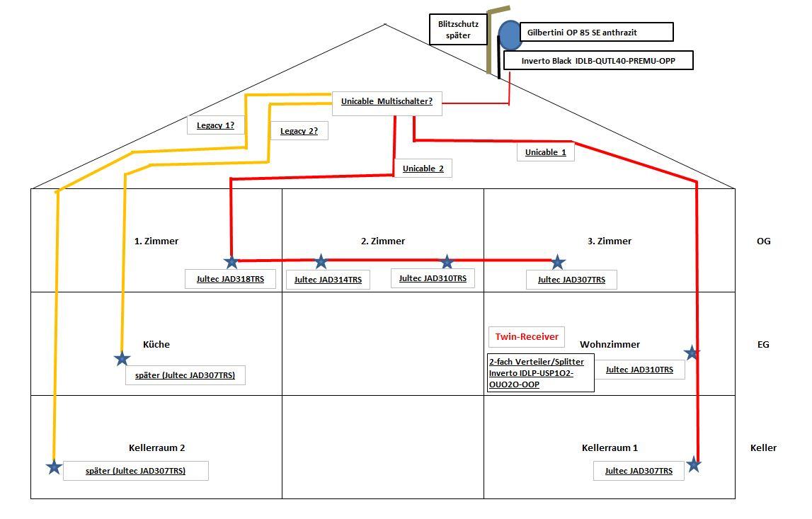 Planung_Unicable-Satanlage_EN50494.JPG