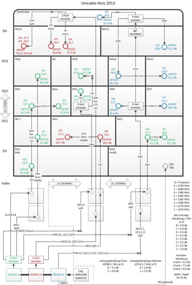 Unicable System JPS0501-8 Antennendosen-Auswahl JAP/JAD - Satanlagen ...