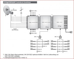 Anlagenbeispiel_Kathrein_Unicable-EXR1981_ESU-Dosen_Verteiler_EBC.JPG