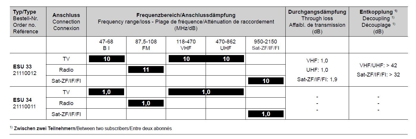 Kathrein_ESU-Antennendose_technische-Daten_Durchgangsdaempfung_Anschlussdaempfung_Entkopplung.PNG