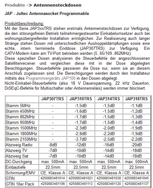 Jultec_JAP-Antennendose_technische-Daten_Durchgangsdaempfung_Anschlussdaempfung.PNG