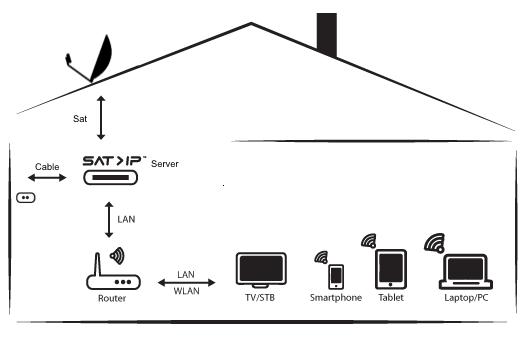 Digital-Devices_SatIP-CabelIP-Logik.png