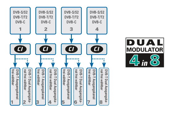 Polytron_PCU4121_DVB-T_neue-Software_4xDualmodulator_8Ausgangskanaele.png
