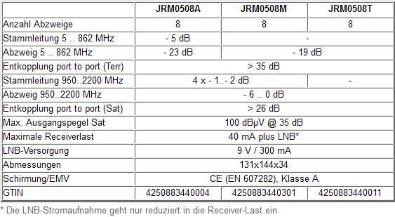 Jultec_JRM0508A_JRM0508M_JRM0508T_technische_Daten.PNG