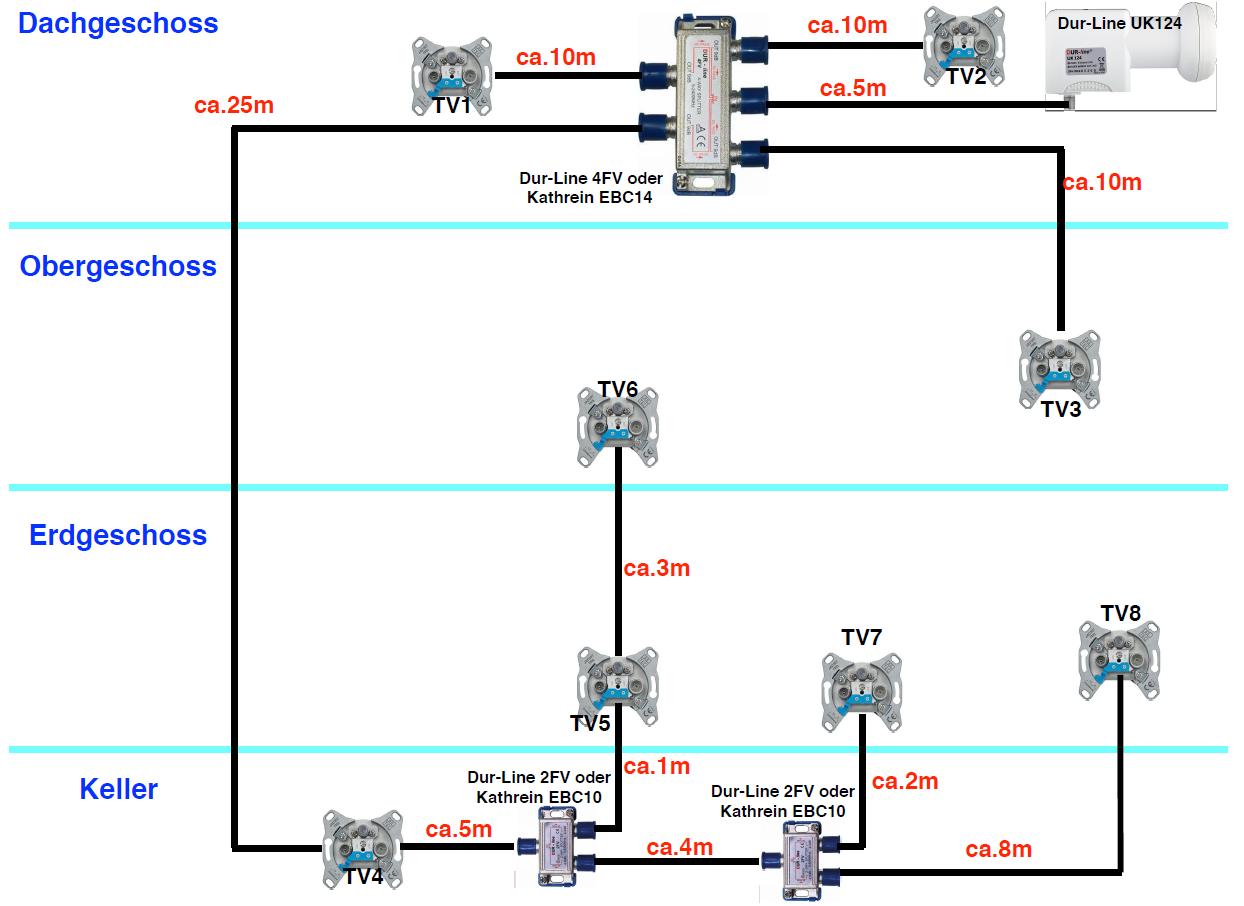 Satanlage_Planung_JESS-EN50607-LNB_Verkabelung_Antennendosen_Verteiler.PNG