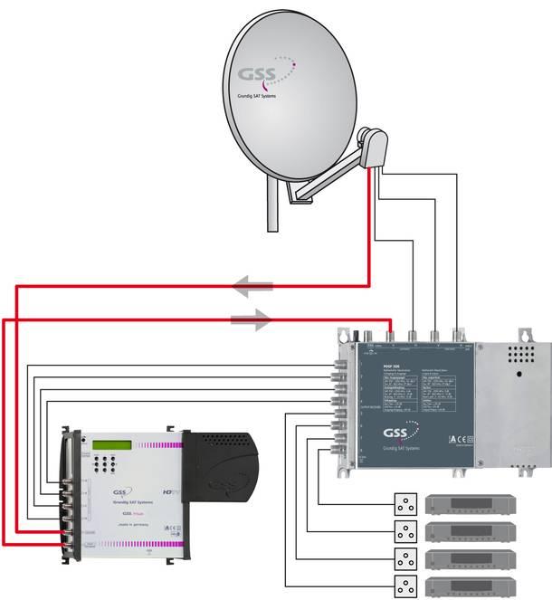GSS-Mux_Technik.jpg