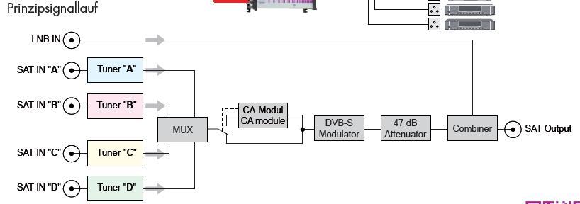 GSS-Mux_Einspeisung_DVB-S2_TP_Codierung.jpg