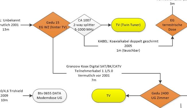 Verteiler_Unicable_EN50494_Antennendosen_Receiver_Anschluss.PNG