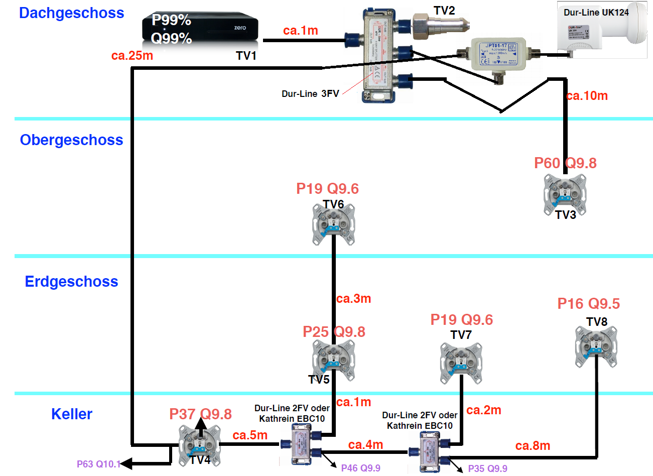 Dur-Line_JESS-LNB_UK124_Anlagenplanung_Satanlage.png