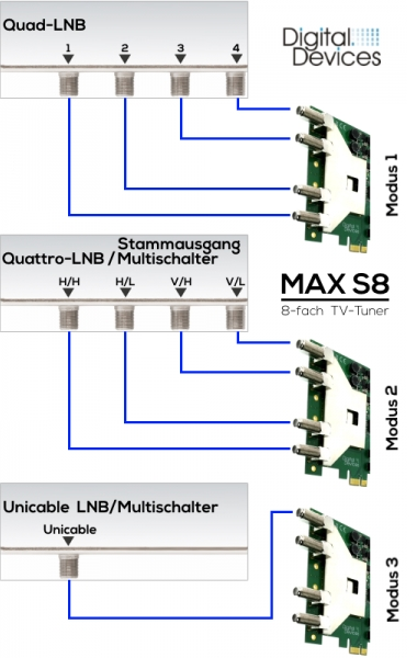 Digital-Devices_MaxS8_Anschluss-Schema_Quad_Quattro_Unicable_JESS.jpg