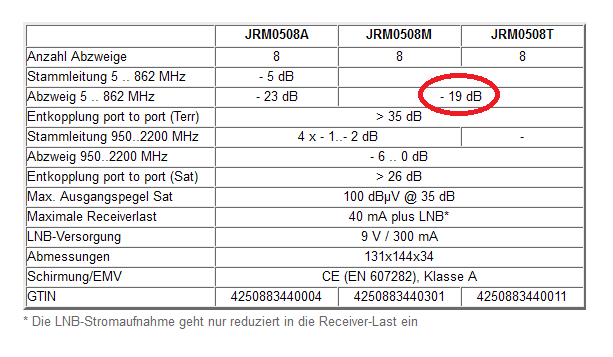 Jultec-JRM0508M-Multischalter-technische_Daten_Abzweigdaempfung_Terrestrisch.png