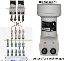 Breitband-LNB Kabelzuordnung Jultec a²CSS Technologie<br />WideBand-LNB Zuführung:<br />Sat A V auf VL / Sat A H auf HL / Sat B V auf VH / Sat B V auf HH<br />(VA auf VL / HA auf HL / VB auf VH / HB auf HH)