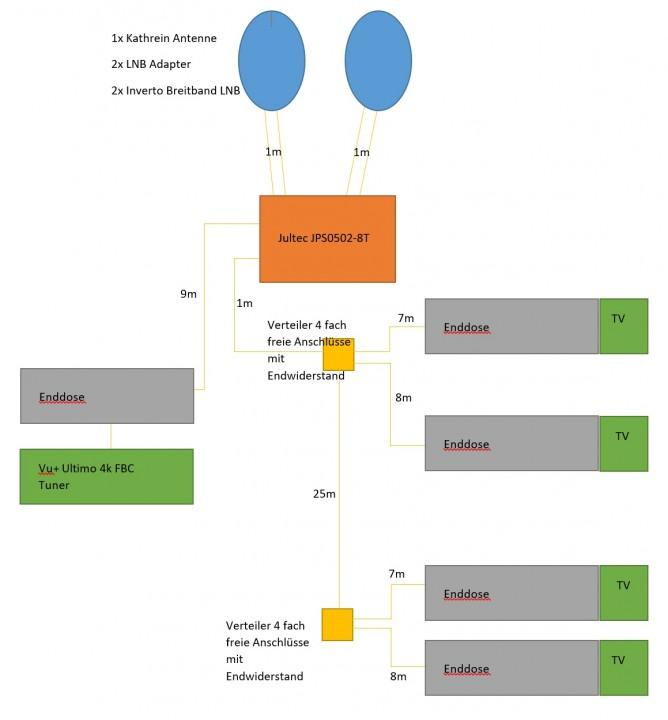 Satanlage_Breitband-LNB_Jultec_JPS-Schalter_VU-Plus-4K_FBC-Tuner_Versorgung.jpg
