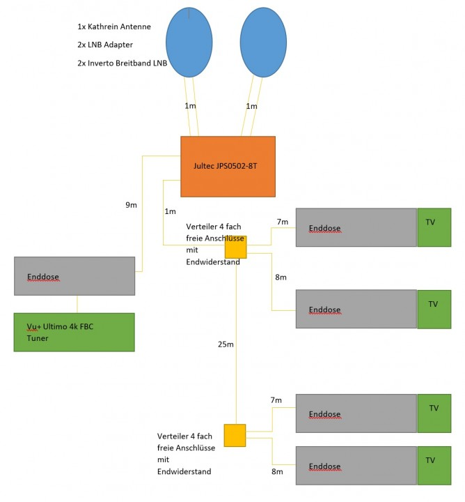 unicable planung jultec jps breitband lnb versorgung 2 satelliten satanlagen forum. Black Bedroom Furniture Sets. Home Design Ideas