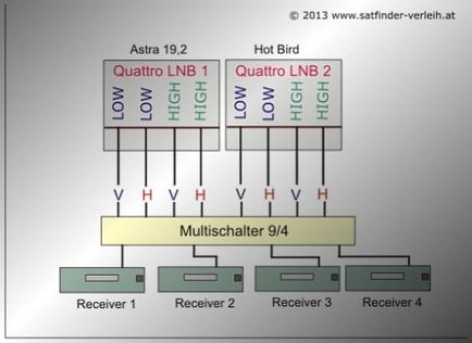 Multischalter_Aufbau_9-8_2xQuattro-LNB.png