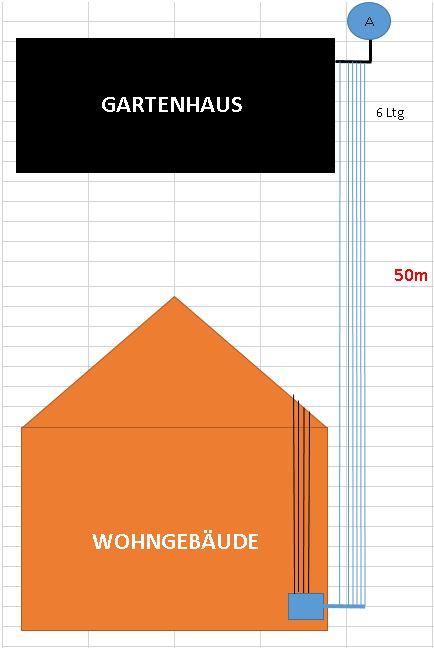 Planung_Satanlage_lange-Kabelwege_Koax_Gartenzufuehrung_Huette.jpg