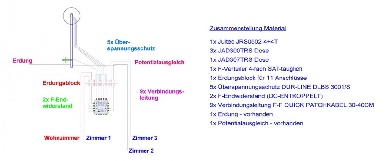 Jultec_JRS0502-4-4T_Zusammenstellung_EN50494_Unicable-Satanlage.jpg
