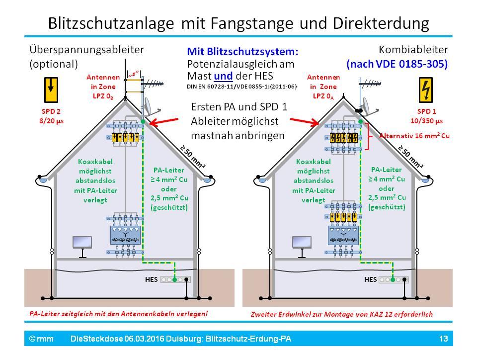BS-Erdung-PA_dS_[Fo13].jpg