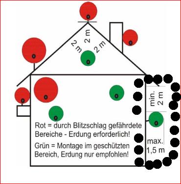 SatanlageErdung_Abstand-Antenne-Wand-Dach.png