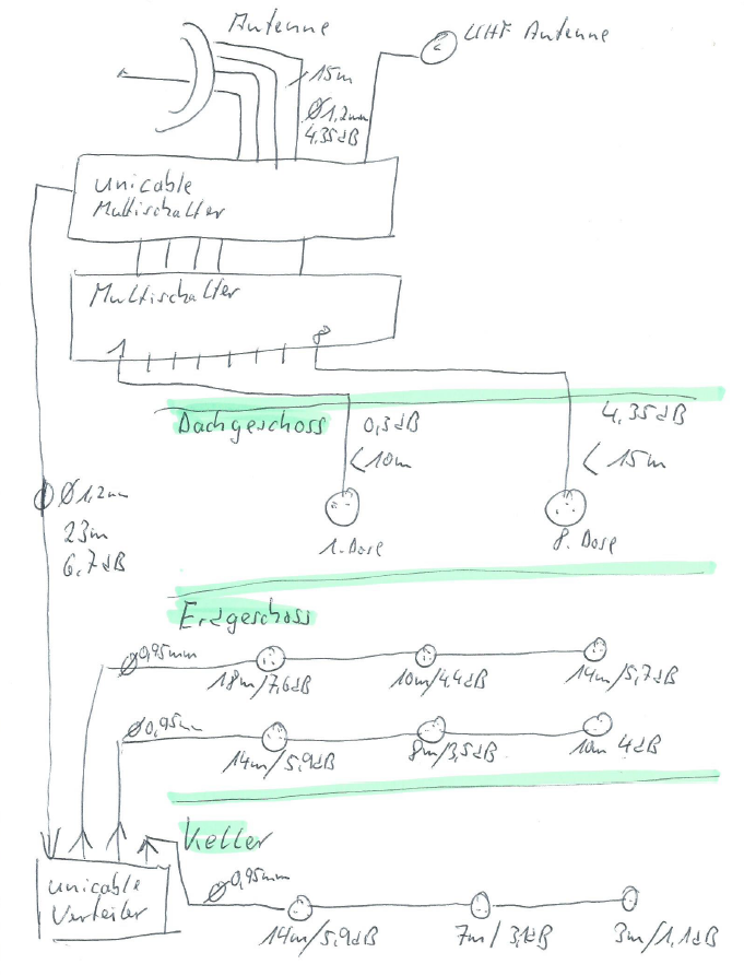 Satelliten_Anlagen_Planung_Einkabelsystem_Legacy-Kaskadierung-Multischalter.PNG