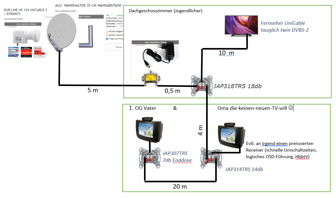 JESS_EN50607_Unicable2_LNB-Satanlagen-Planung_Antennendosen_Verkabelung.png