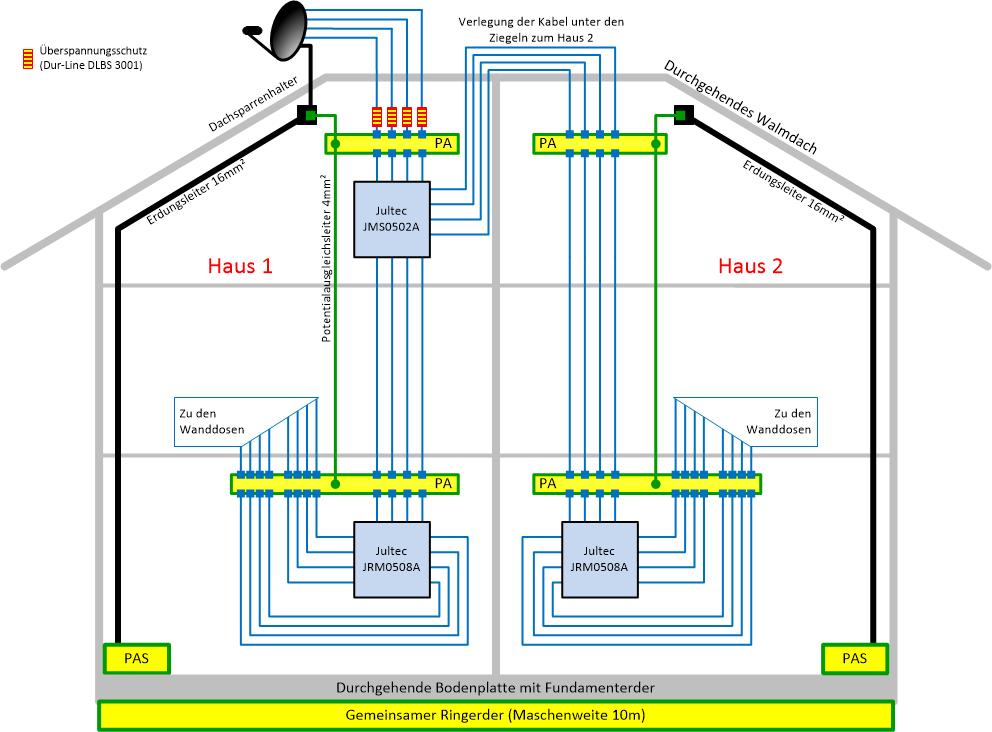 Niedlich Verkabelung Für Das Haus Bilder - Elektrische Schaltplan ...