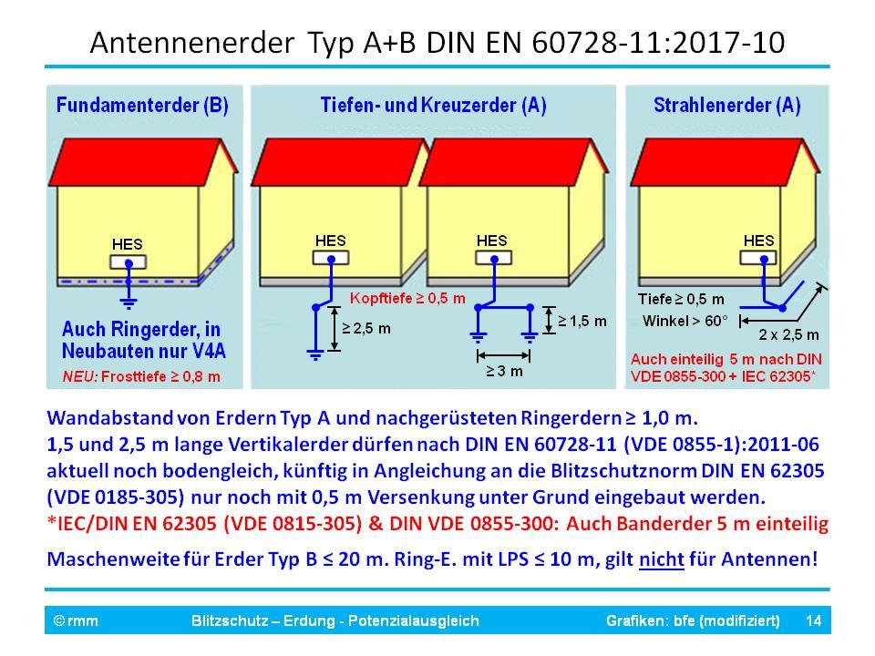 BS-Erdung-PA_Stand 2017-10.jpg