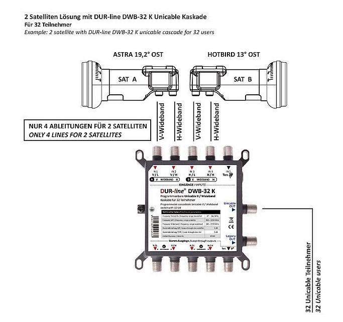 Dur-Line_DBW32K_Wideband_LNB-Set-2xBreitband-LNB_Plus_UltraWB2.PNG