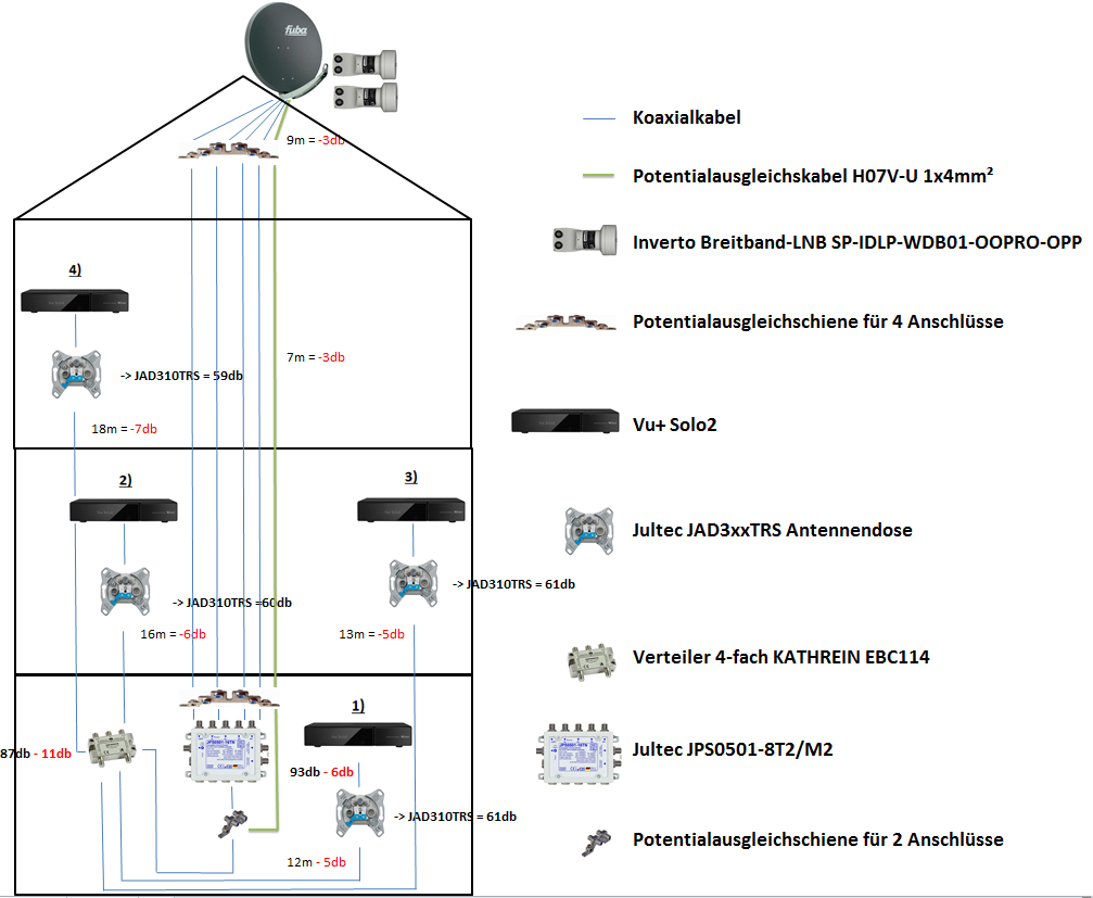 Satanlage_Uhicable_EN50494_JultecJPS0501-8T2_Planung_Verkabelung_Antennendosen.PNG