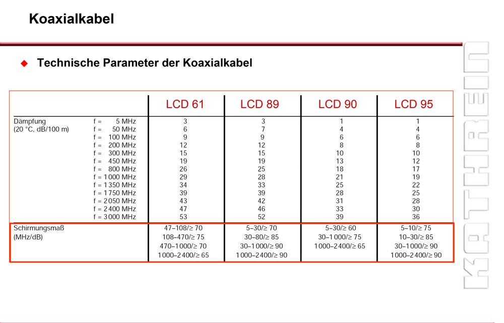 Kathrein_LCD_61_Daempfungswerte.jpg